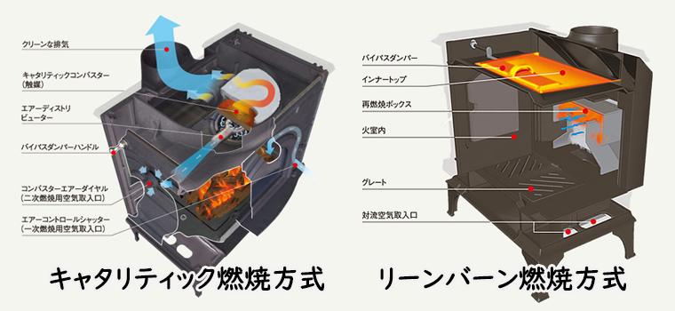薪ストーブを主暖房にしたい方には、非常に高い熱効率を得ることができるキャタリティック燃焼方式(触媒方式)を。また、燃費を重視される方には、燃費が良く高いコストパフォーマンスが魅力なリーンバーン燃焼方式(非触媒方式)をおすすめします。